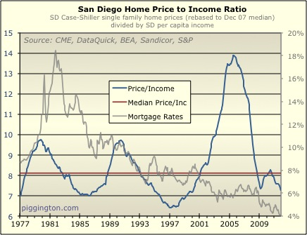 Typical Mortgage To Income Ratio