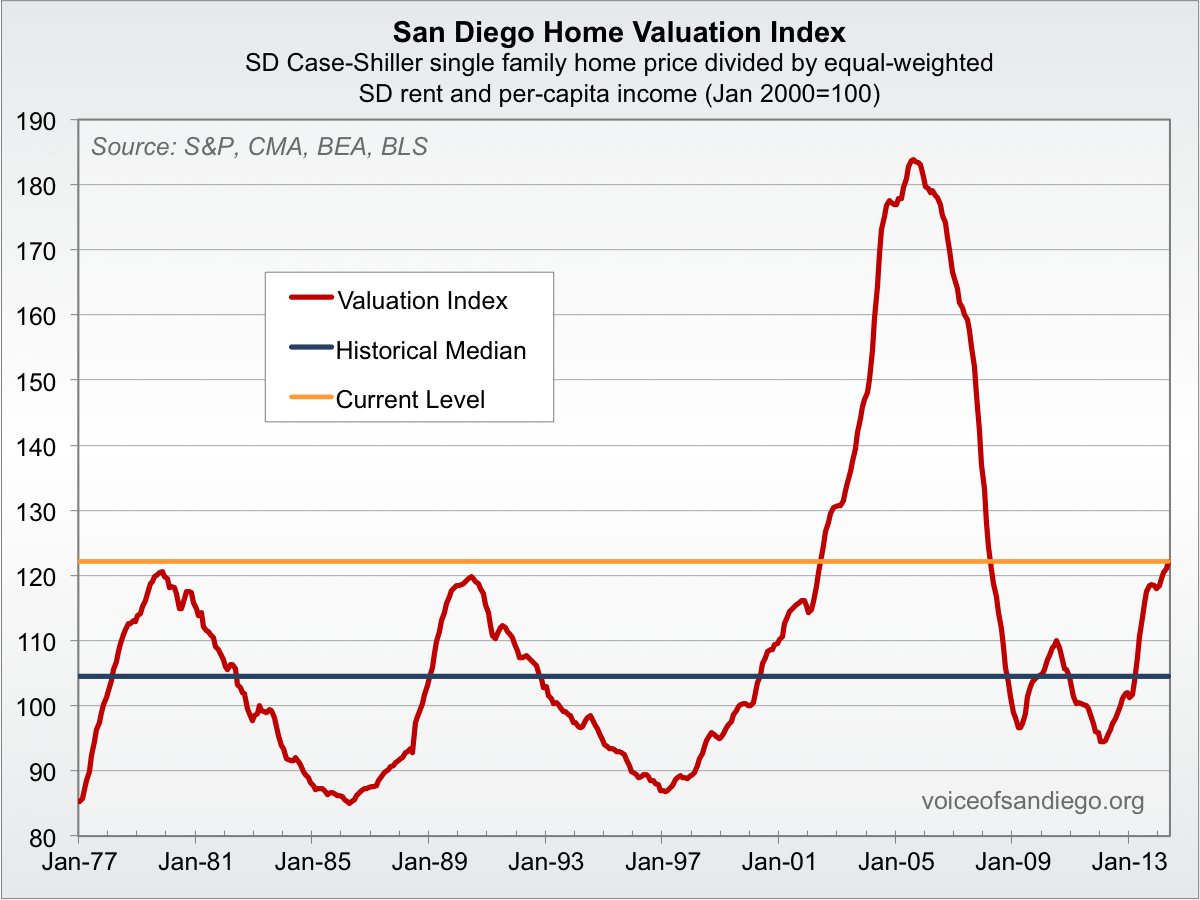 San Diego housing valuations