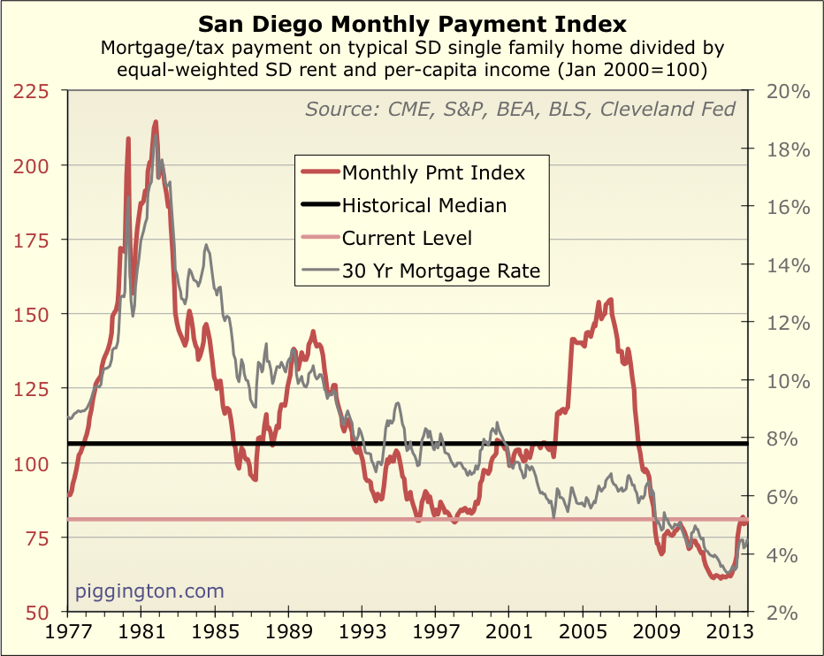 San Diego Home Valuation Index