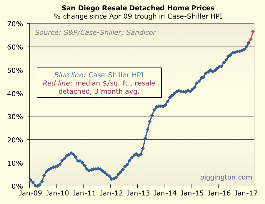 Piggingtons EconoAlmanac San Diego Housing Market News and