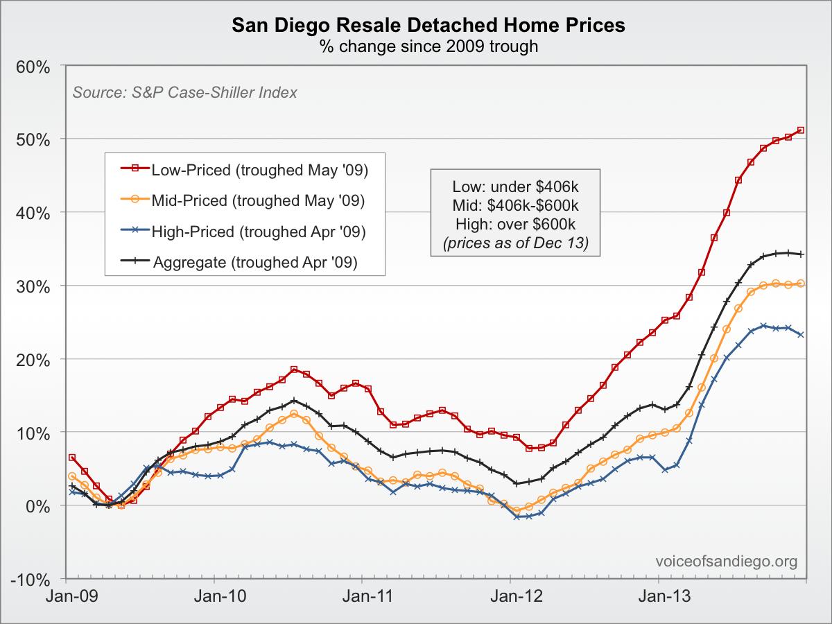 Case-Shiller Index: Cheaper Homes Still Rebounding Fastest