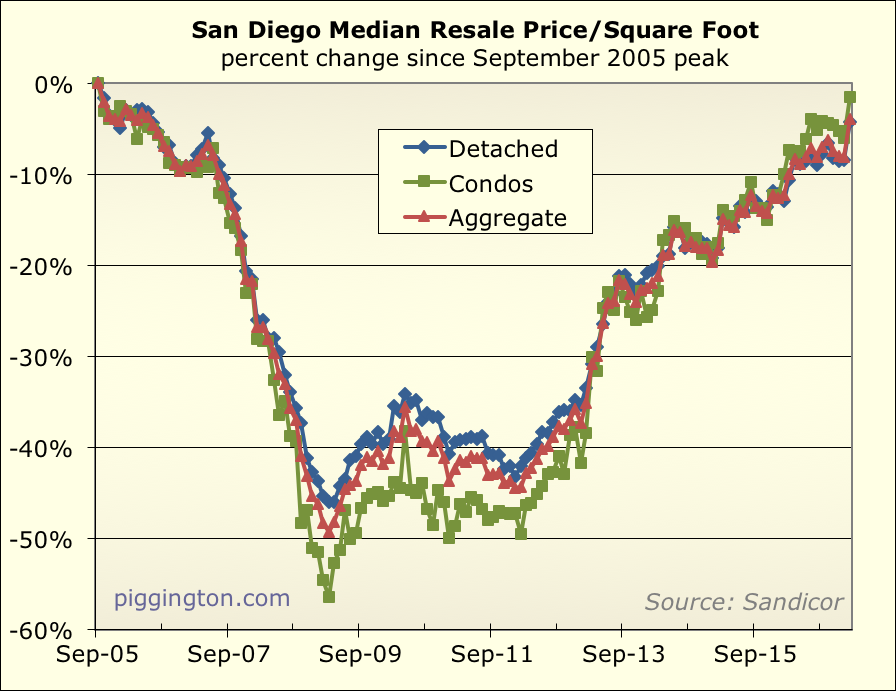 February Housing Data big jump in prices inventory approaching