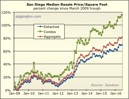 June 2016 Housing Data Rodeo | Piggington's Econo-Almanac | San