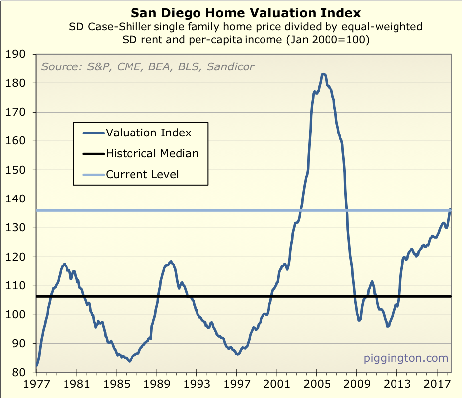 Piggington's Econo-Almanac | San Diego Housing Market News