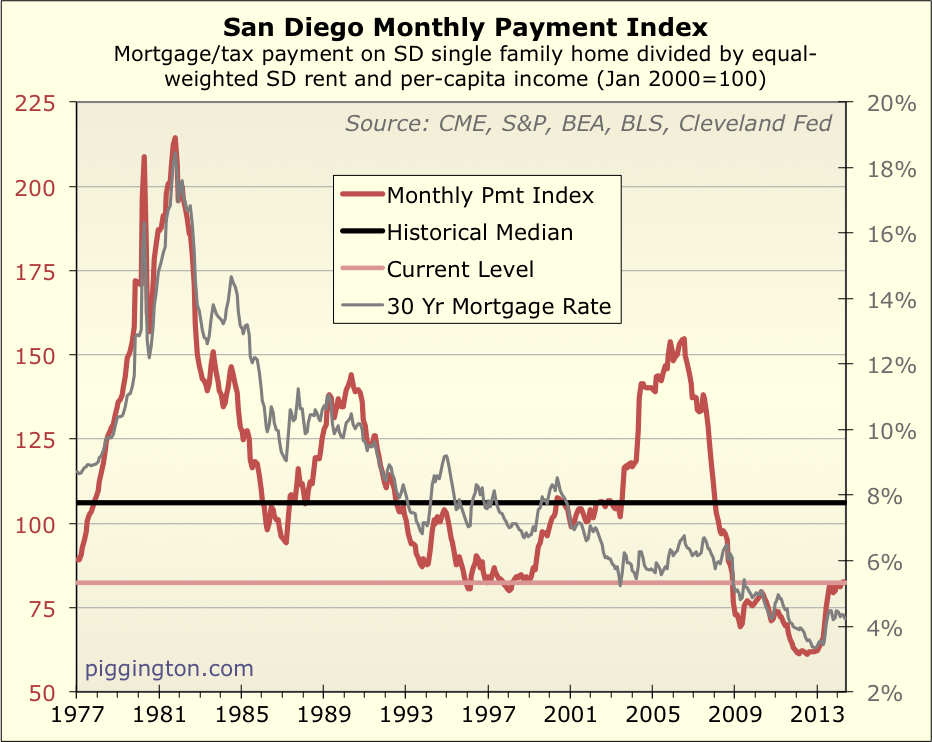 San Diego monthly payments