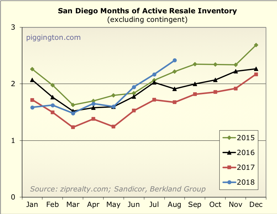 Housing market | Piggington's Econo-Almanac | San Diego Housing
