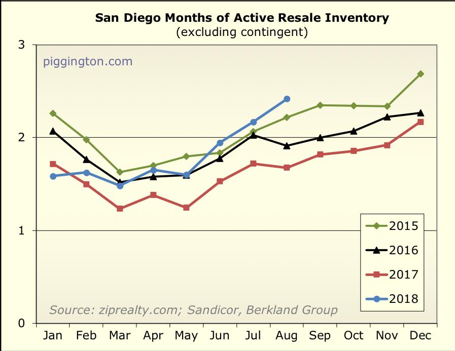 August 2018 housing data -- a cooling market | Piggington's