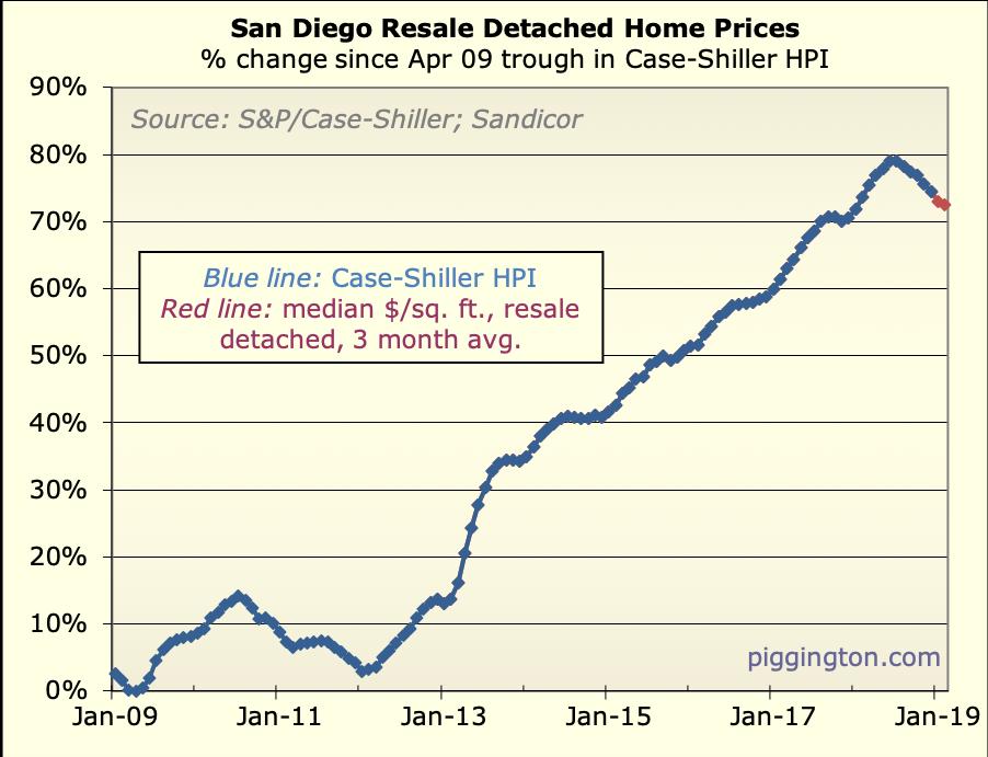 Piggington's Econo-Almanac | San Diego Housing Market News and Analysis