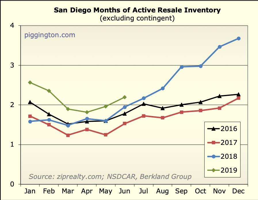 Piggington's Econo-Almanac | San Diego Housing Market News