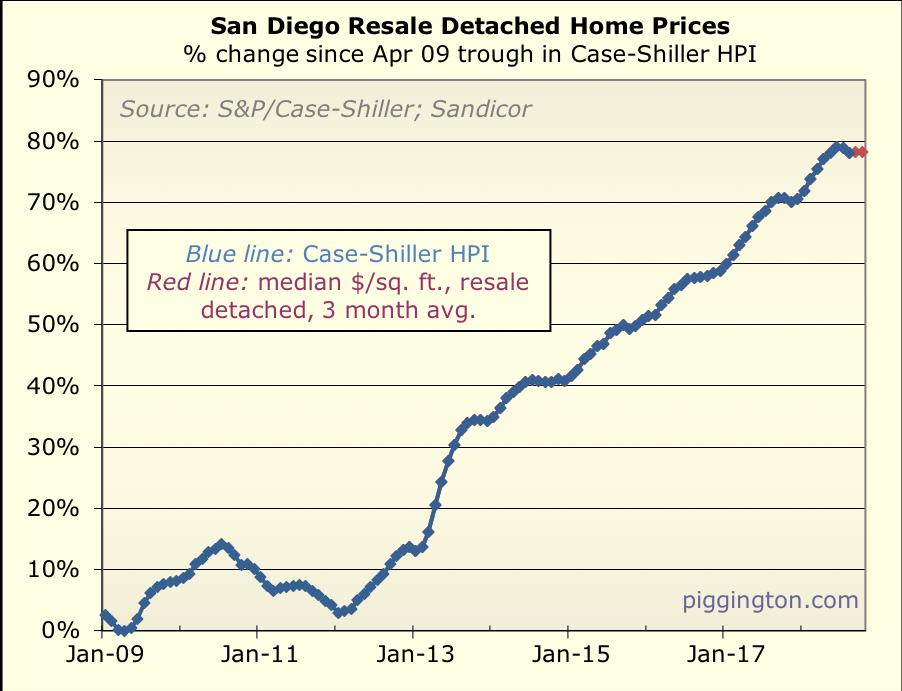 October 2018 housing data | Piggington's Econo-Almanac | San