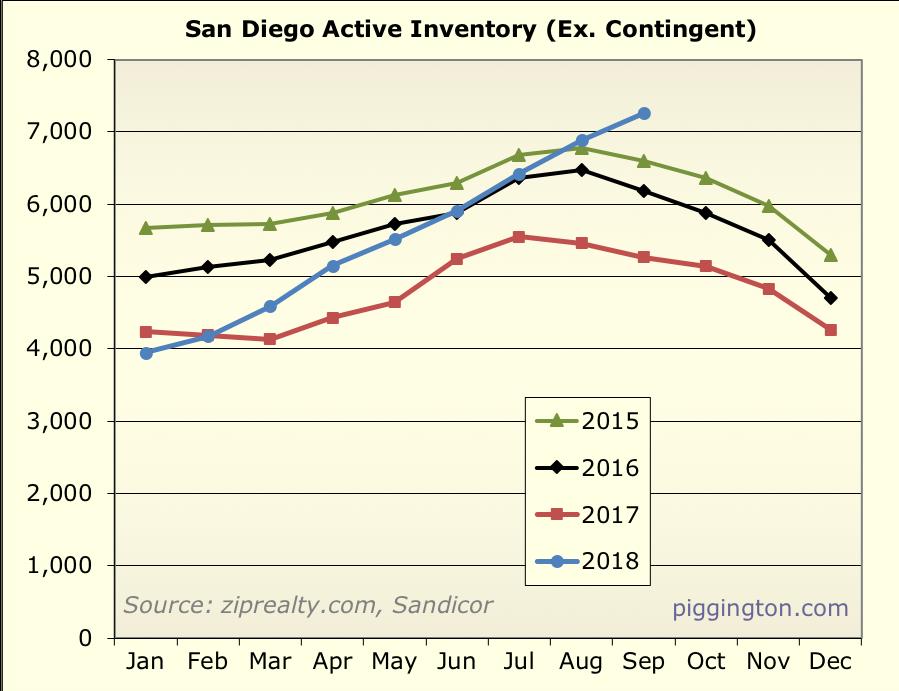 September 2018 housing data -- the slowdown is here